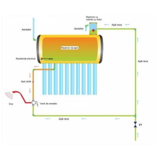 Panou solar nepresurizat, termosifon, boiler inox/inox 100 litri, 12 tuburi, Sontec SP-470-58/1800 - 100/12-C