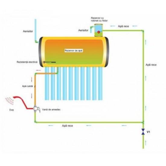 Panou solar nepresurizat, termosifon, boiler inox/inox 150 litri, 18 tuburi, Sontec SP-470-58/1800 - 150/18-C