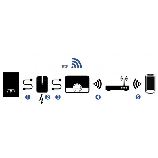 Termostat ambiental cu fir, programabil, modulant, conectare internet Wi-Fi, Baxi MAGO + GTW17, BSB